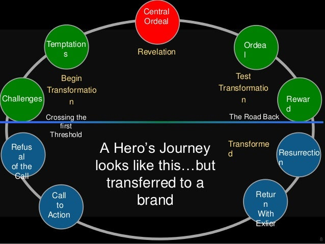 brand storytelling  a look at the hero and brand journey