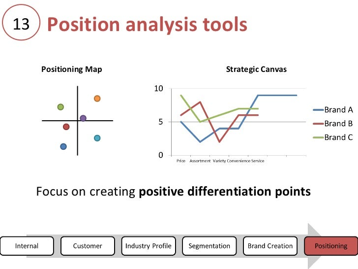 tools of strategy analysis Tools and techniques of strategic management matrix the boston consulting group matrix is the most common tool for performing a portfolio analysis.
