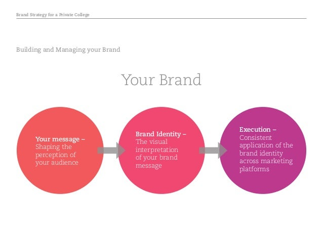 Brand Strategy for a Private College Building and Managing your Brand Execution – Consistent application of the brand iden...