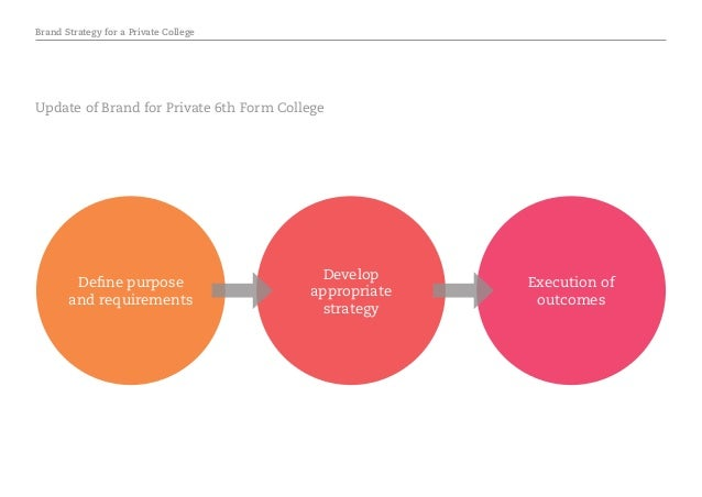 Brand Strategy for a Private College Define purpose and requirements Develop appropriate strategy Execution of outcomes Up...
