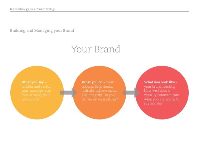 Brand Strategy for a Private College Building and Managing your Brand What you look like – your brand identity. How well d...