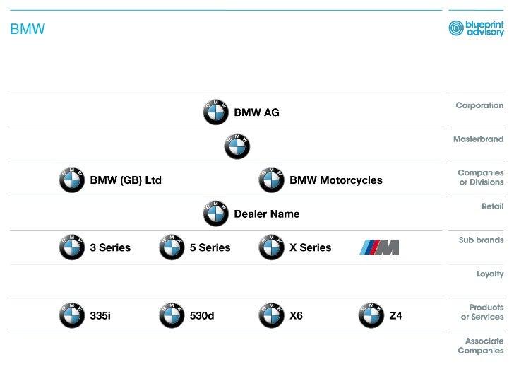 Car Companies Values