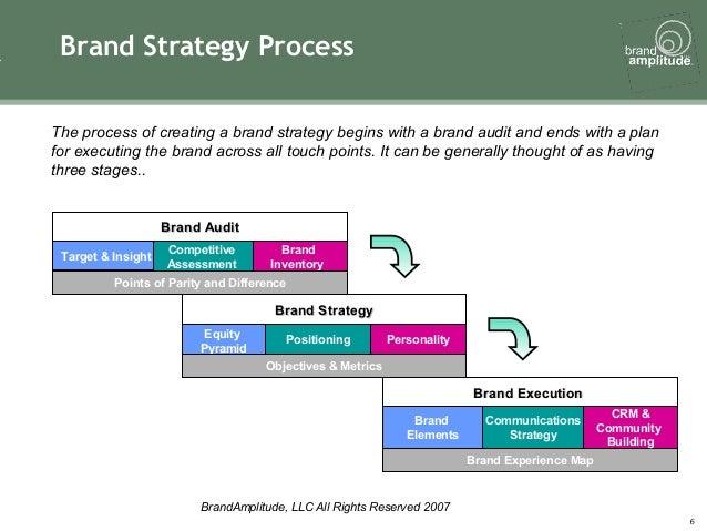 p&g brand building framework pdf