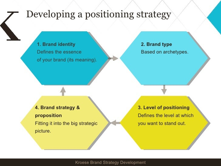 types of branding strategies