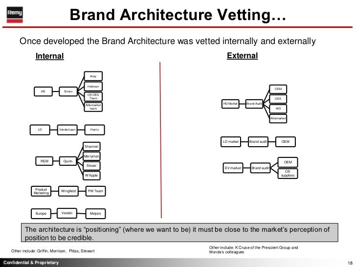 brand management summary Professor waldemar pfoertsch, kotler makes a case for brand management in business-to-business (b2b) marketing as well the core proposition in the book is that in the new globalized world 'being known' rather than 'being one of many' is the need of the hour.