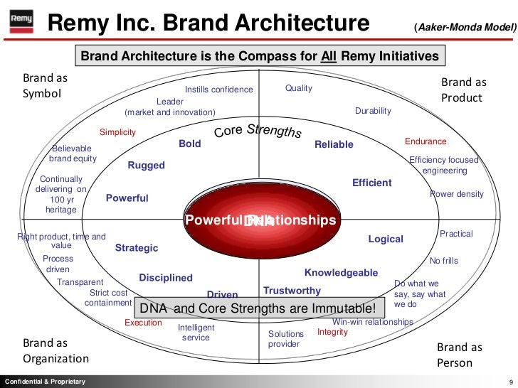 Brand Strategy Executive Summary Slideshare - Brand architecture models