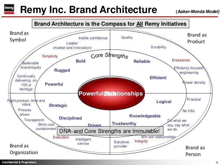 U003cbr /u003e; 9. Remy Inc. Brand Architecture ...