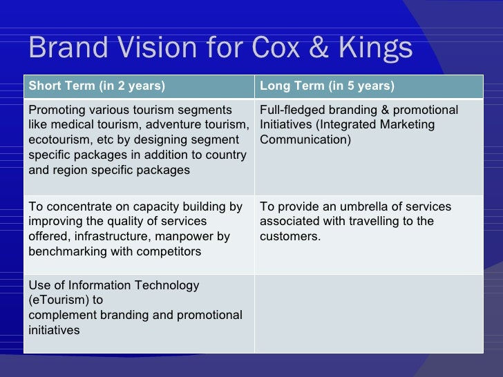 Brand Strategy For Cox & Kings (1)