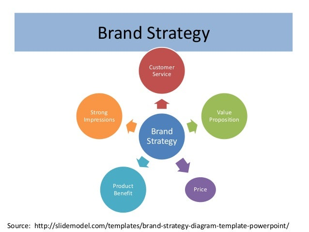 Brand Strategy Trough Digital