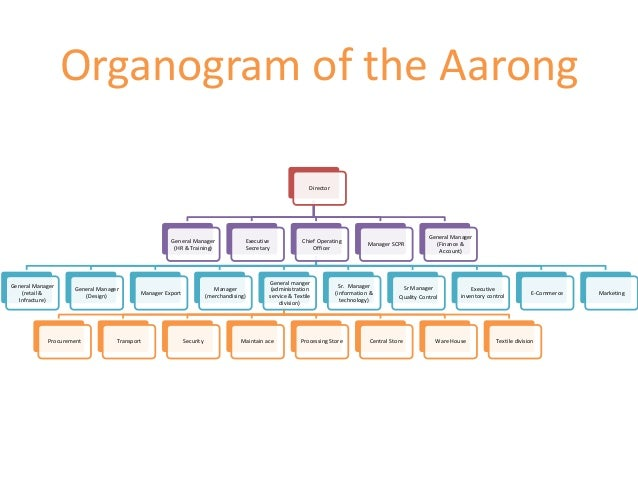 aarong organogram Organogram of the aarong director general manager (hr & training) executive  secretary chief operating officer general manager (retail.