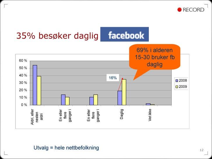 35% besøker daglig Utvalg = hele nettbefolkning 16% 69% i alderen 15-30 bruker fb daglig