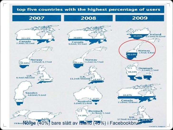 Norge (40%) bare slått av Island (46%) i Facebookbruk