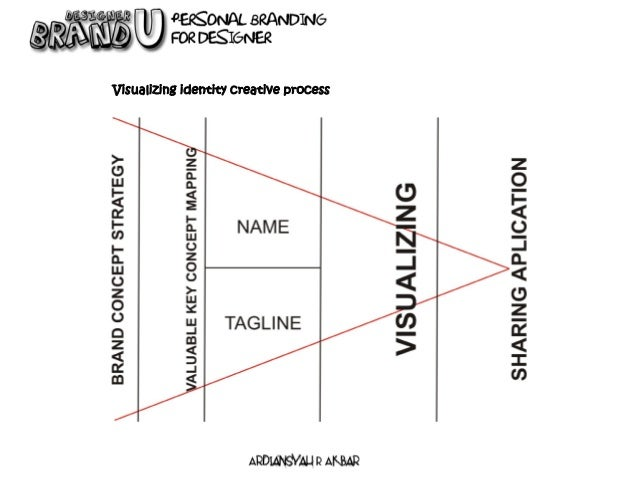 SHARE your brand We, designer, live and talk in visual words, so visualizing our BRAND is a must.