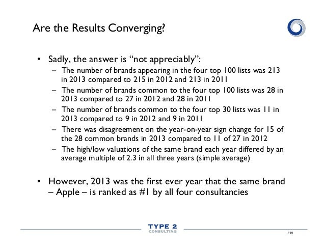 """Are the Results Converging? • Sadly, the answer is """"not appreciably"""": – The number of brands appearing in the four top 1..."""