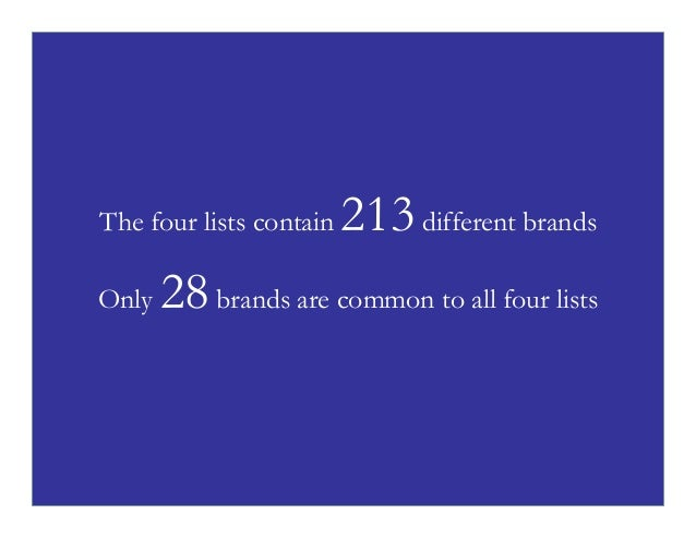 The four lists contain Only  213 different brands  28 brands are common to all four lists  P4