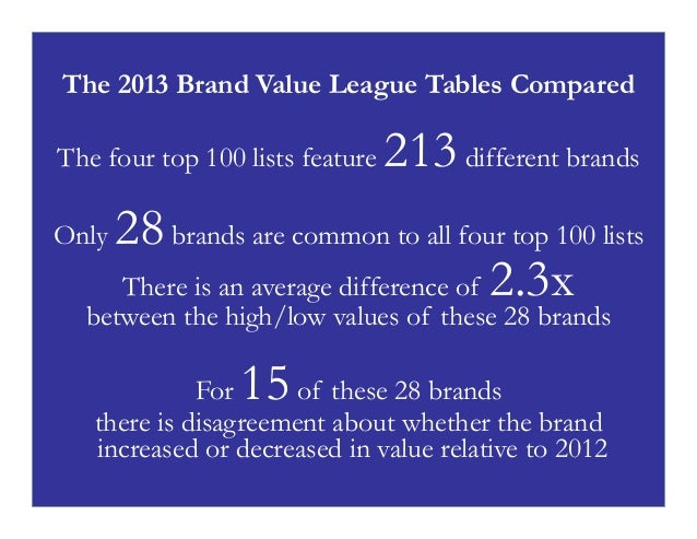The 2013 Brand Value League Tables Compared The four top 100 lists feature Only  213 different brands  28 brands are commo...