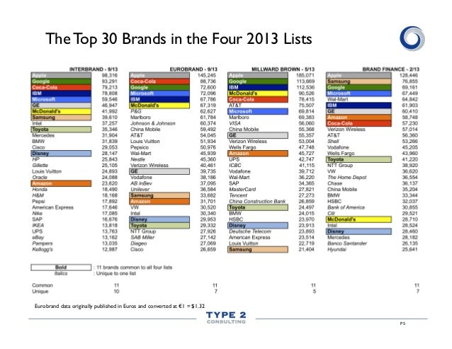 The Top 30 Brands in the Four 2013 Lists  Eurobrand data originally published in Euros and converted at €1 = $1.32 P5
