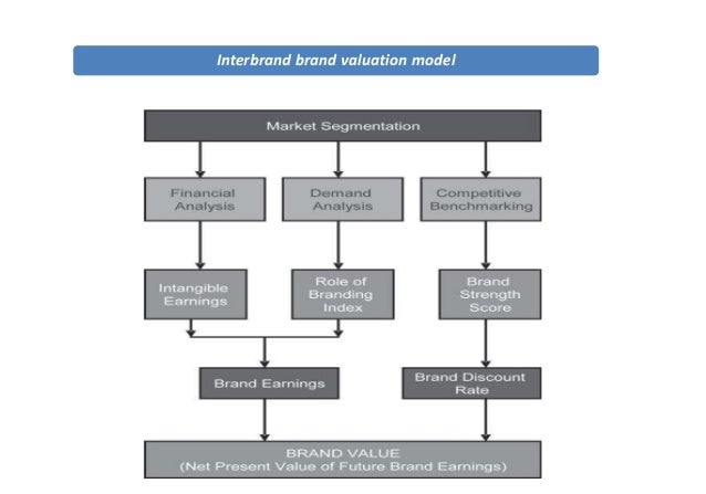 interbrand brand equity model
