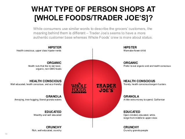 Image result for Trader Joe's and Whole Foods