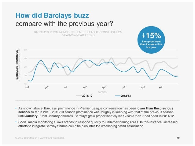 How did Barclays buzzcompare with the previous year?10• As shown above, Barclays' prominence in Premier League conversatio...