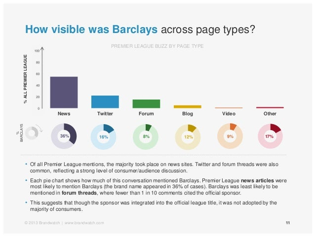 020406080100News Twitter Forum Blog Video OtherPREMIER LEAGUE BUZZ BY PAGE TYPEHow visible was Barclays across page types?...