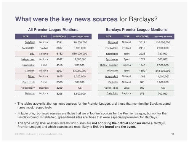 What were the key news sources for Barclays?12• The tables above list the top news sources for the Premier League, and tho...