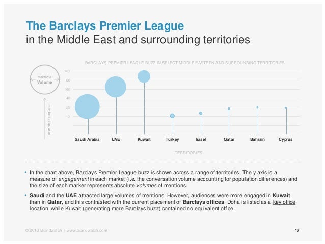 mentionsVolumeThe Barclays Premier Leaguein the Middle East and surrounding territories17© 2013 Brandwatch | www.brandwatc...