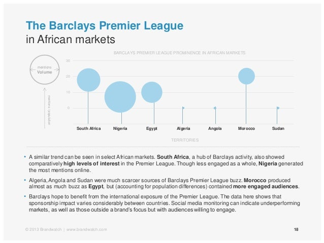 The Barclays Premier Leaguein African markets18© 2013 Brandwatch | www.brandwatch.com• A similar trend can be seen in sele...