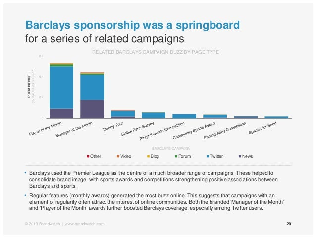 Barclays sponsorship was a springboardfor a series of related campaigns20© 2013 Brandwatch | www.brandwatch.com• Barclays ...