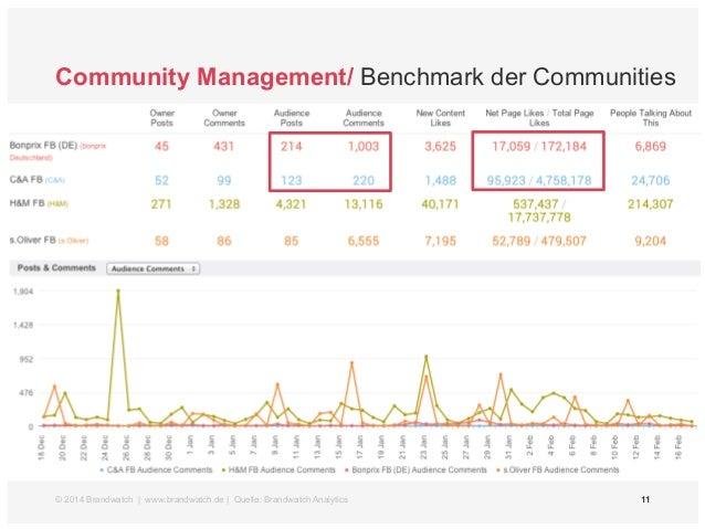 Community Management/ Benchmark der Communities  © 2014 Brandwatch | www.brandwatch.de | Quelle: Brandwatch Analytics 11
