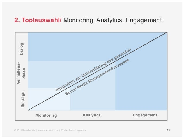 22  2. Toolauswahl/ Monitoring, Analytics, Engagement  Dialog  Verhaltens-daten  Monitoring Analytics Engagement Beiträge ...