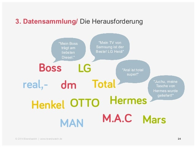 3. Datensammlung/ Die Herausforderung  Diesel  real,-  Henkel  Golf  Total  OTTO  Boss  Mars  LG  Hermes  dm  M.A.C  MAN  ...