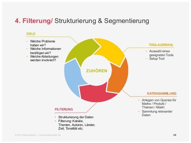 4. Filterung/ Zeitverlauf, Kanäle, Autoren (Bsp.: WM)  © 2014 Brandwatch | www.brandwatch.de | Quelle: Brandwatch Analytic...