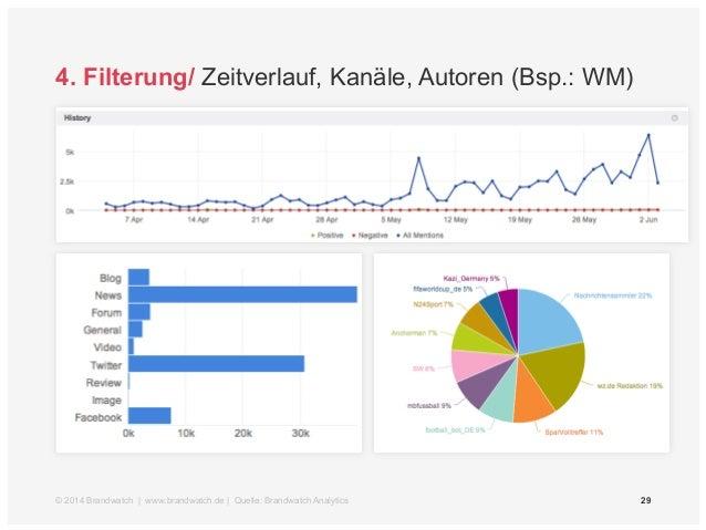 4. Filterung/ Zielgruppen (Bsp.: WM)  © 2014 Brandwatch | www.brandwatch.de | Quelle: Brandwatch Analytics 30