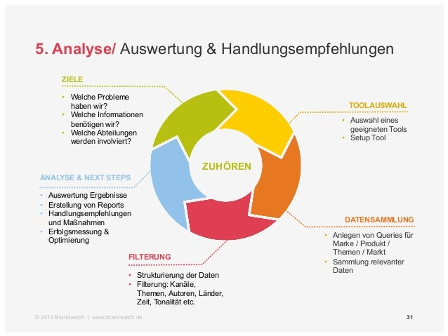 5. Analyse/ Themen  Guter  Kunden-service  Schlechte  Arbeits-bedingungen  Tolle  Features  von  Produkt 1  Defekt an  Pro...