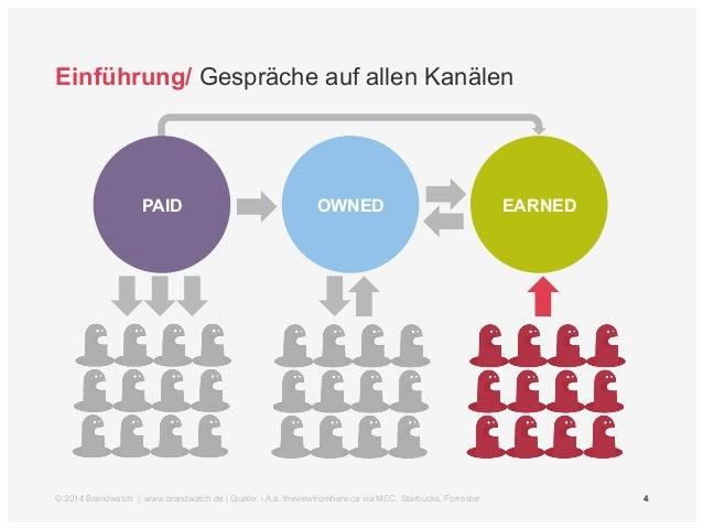 4  Einführung/ Gespräche auf allen Kanälen  PAID OWNED EARNED  © 2014 Brandwatch | www.brandwatch.de | Quelle: i.A.a. thev...