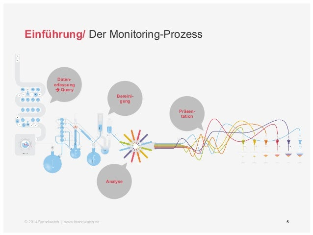 Einführung/ Der Monitoring-Prozess  à Query  27  Daten-erfassung  Bereini-gung  Analyse  Präsen-tation  © 2014 Brandwatch...