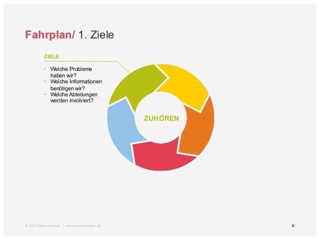 6  Fahrplan/ 1. Ziele  ZIELE  • Welche Probleme  haben wir?  • Welche Informationen  benötigen wir?  • Welche Abteilungen ...