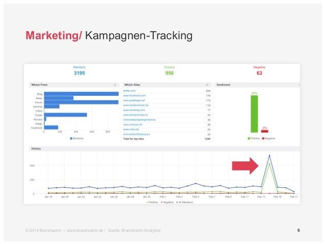 Marketing/ Kampagnen-Tracking  © 2014 Brandwatch | www.brandwatch.de | Quelle: Brandwatch Analytics 9