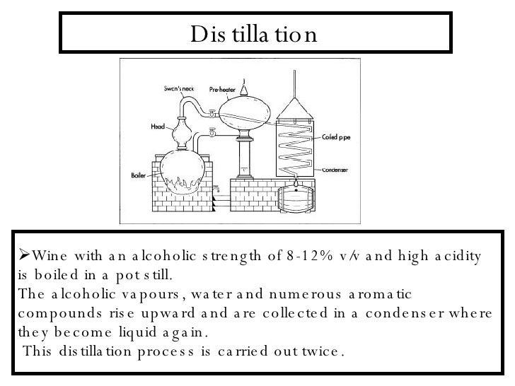 Cognac Still Diagram Diy Wiring Diagrams