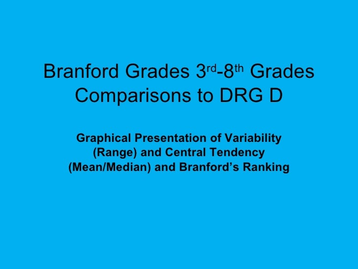 Branford Grades 3 rd -8 th  Grades Comparisons to DRG D Graphical Presentation of Variability (Range) and Central Tendency...