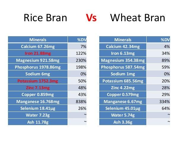 Rice bran nutrition