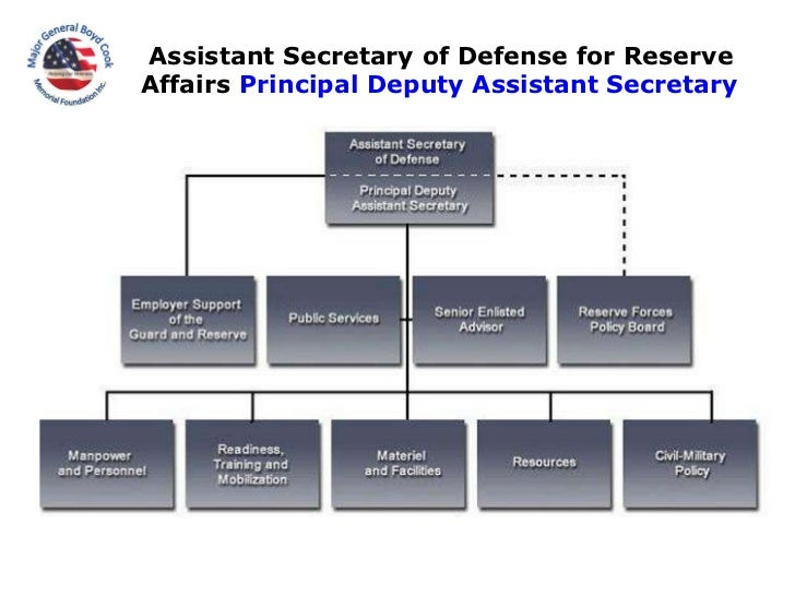 Assistant Secretary of Defense for Reserve  Affairs  Principal Deputy Assistant Secretary