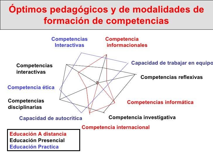 Óptimos pedagógicos y de modalidades de formación de competencias Competencias reflexivas Competencia investigativa Compet...