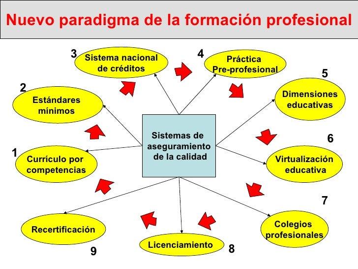 Nuevo paradigma de la formación profesional Estándares  mínimos  Virtualización educativa Currículo por  competencias Sist...