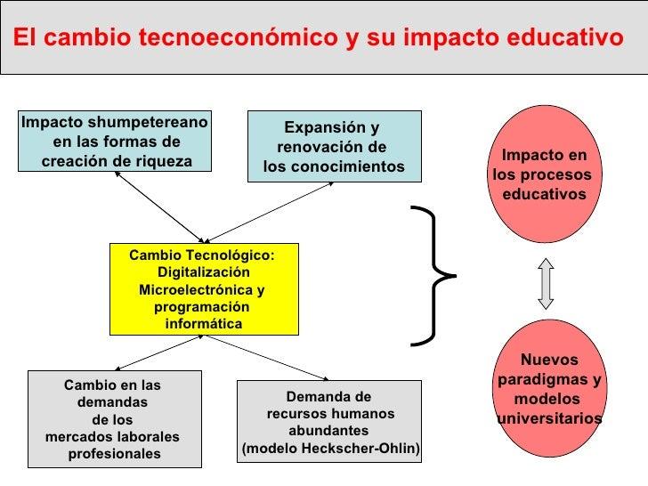 El cambio tecnoeconómico y su impacto educativo   Cambio Tecnológico:  Digitalización Microelectrónica y  programación  in...
