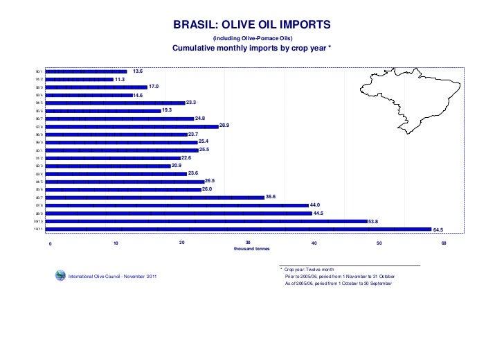 BRASIL: OLIVE OIL IMPORTS                                                                                           (inclu...
