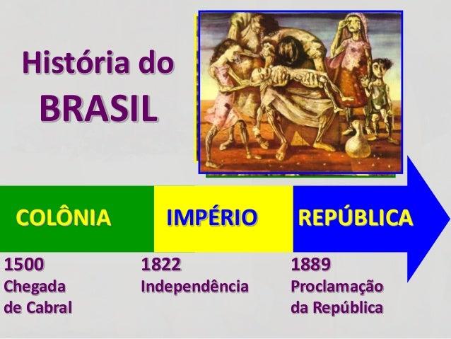 COLÔNIA  1822  Independência  1889  Proclamação  da República  História do  BRASIL  IMPÉRIO REPÚBLICA  1500  Chegada  de C...