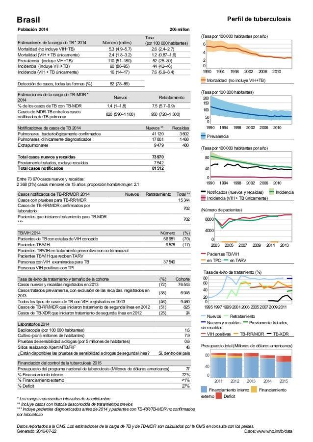 Brasil Perfil de tuberculosis Población 2014 206 millon Estimaciones de la carga de TB * 2014 Número (miles) Tasa (por 100...