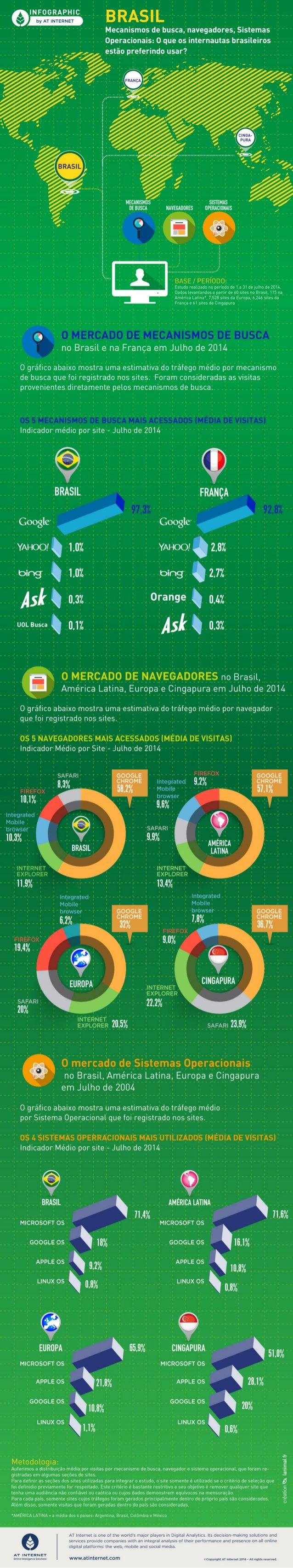 [Infográfico - Julho de 2014] Brasil: Mecanismos de busca, navegadores, Sistemas Operacionais